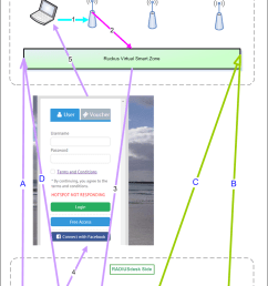 consider the following visio diagram showing the login process afterwards we will discuss the various parts in the diagram  [ 758 x 1094 Pixel ]