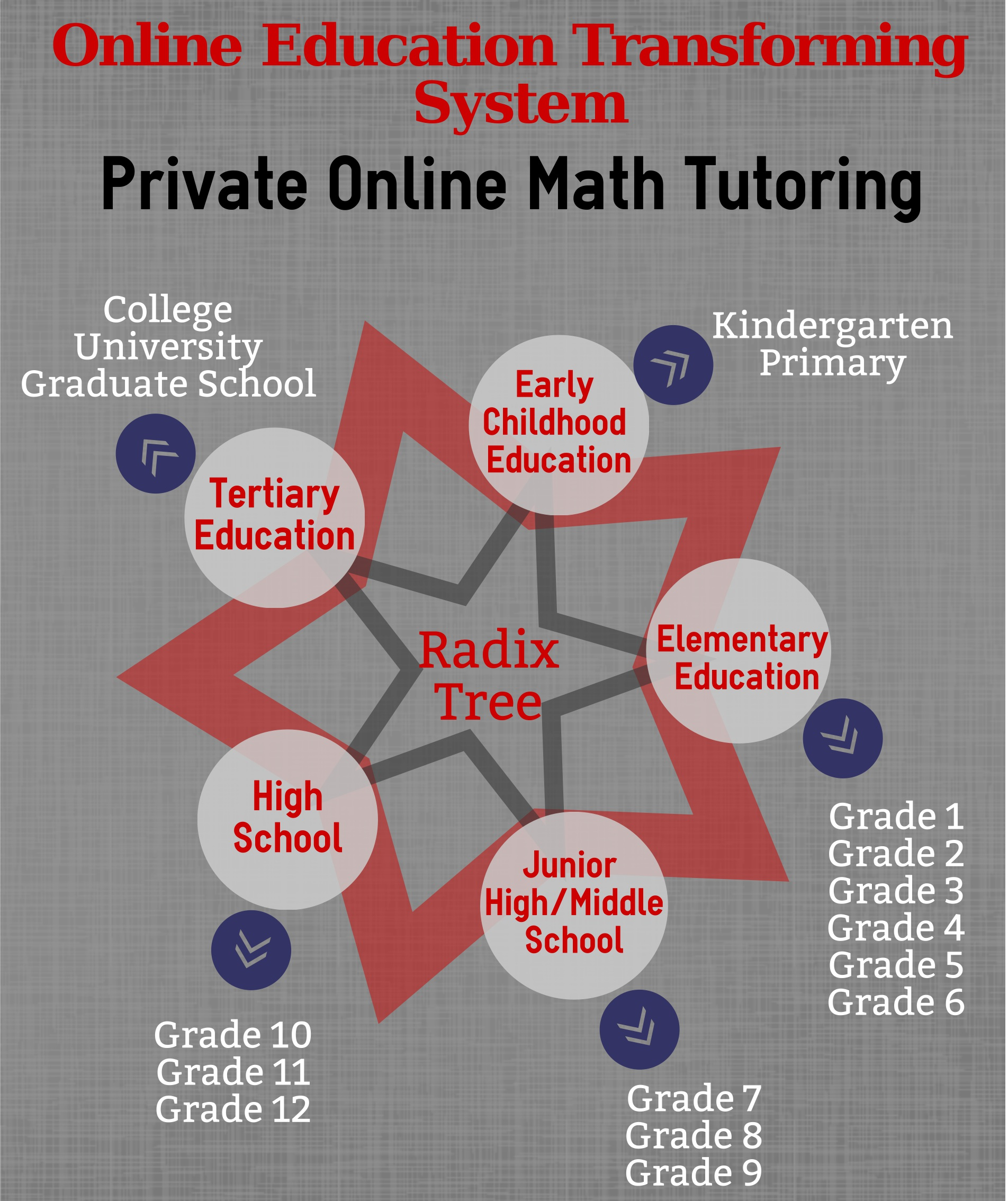 Online Math Tutoringradix Tree Online Tutoring Amp Training