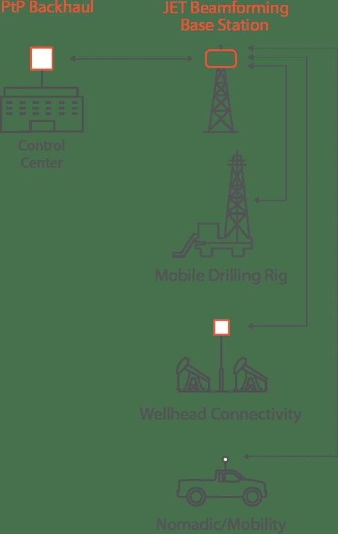 mobile backhaul diagram
