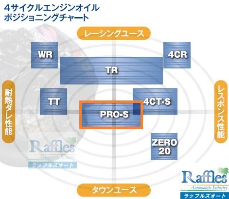 10 wakos_oil_chart - PRO-S