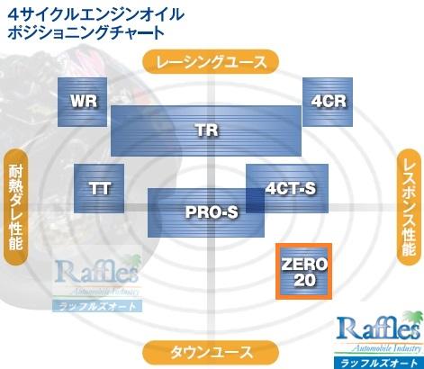 10 wakos_oil_chart - ZERO20