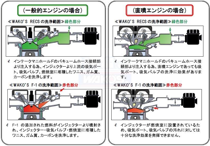 RECS とF-1 との洗浄範囲比較