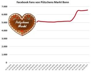 6.559 Facebook Fans von Puetzchens Markt Bonn am 1. Januar 2017