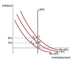 philips curve