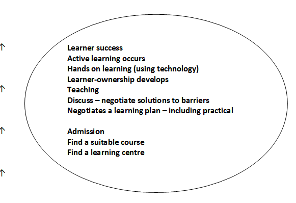 Learner chart