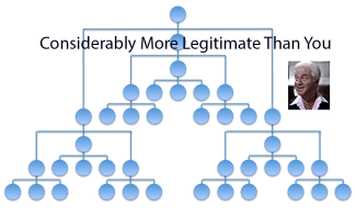 Hierarchies of Legitimacy