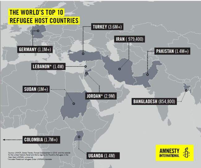 Amnesty top 10 refugee host countries