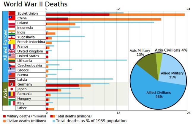 WW2 casualties