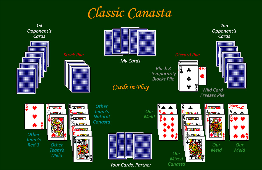 Image result for card game called canasta