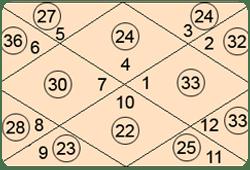 Free Software Calculators - RVA Astrologers