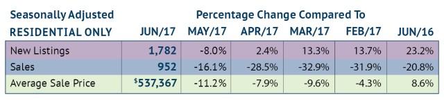 RAHB Seasonally Adjusted Stats June 2017