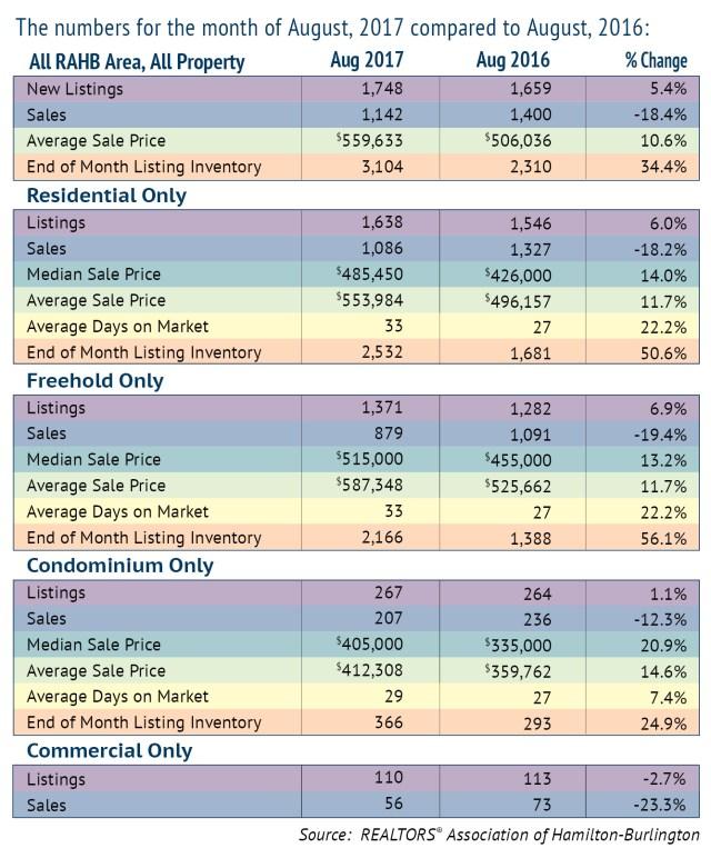 August 2017 Real Estate Comparison Chart