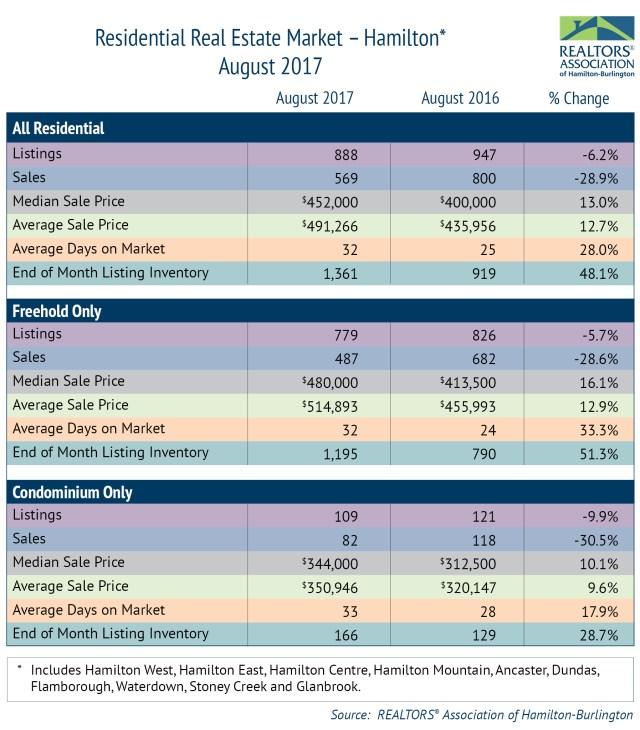 Residential-Market-Hamilton-August-2017