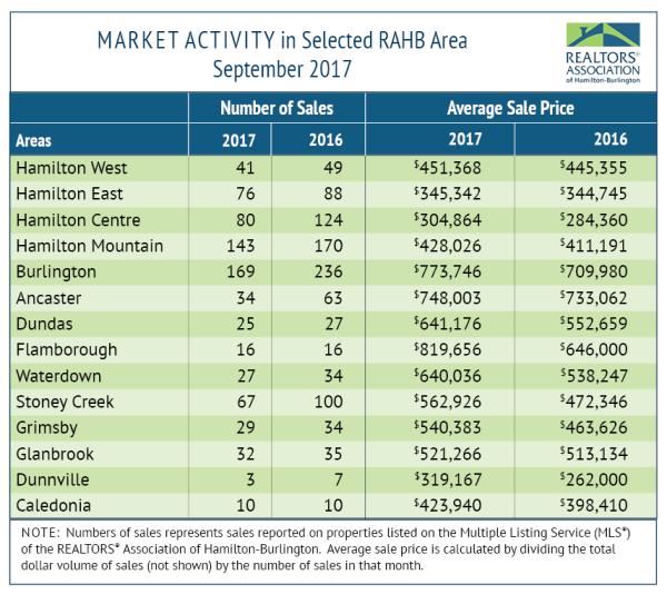 RAHB Market Activity_September
