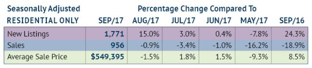 Seasonally Adjusted_September