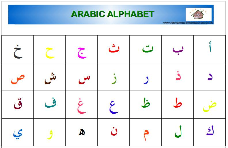 Arabic Alphabet Posters The Resources Of Islamic