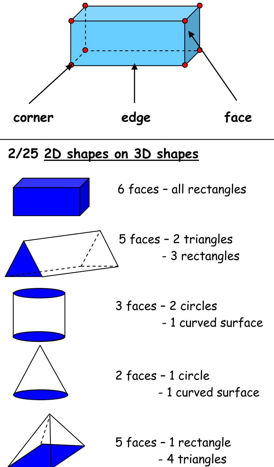 Year 2 Maths Curriculum
