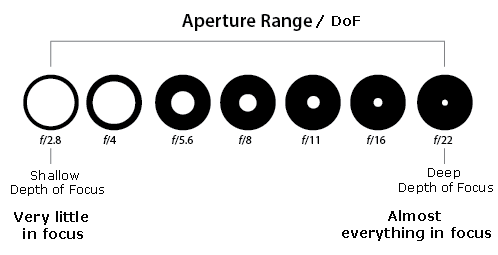 Are you on Aperture priority?