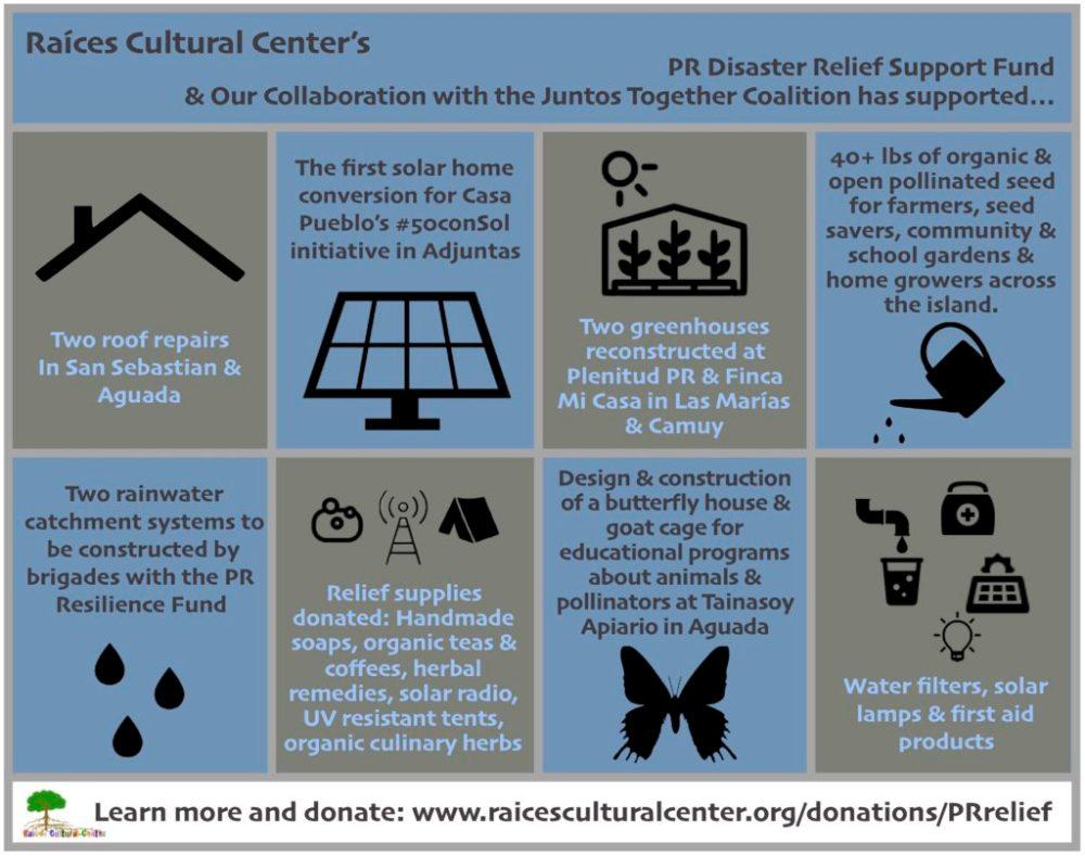 The Raíces Cultural Center Blog