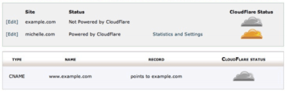 Enabled CloudFlare through cPanel