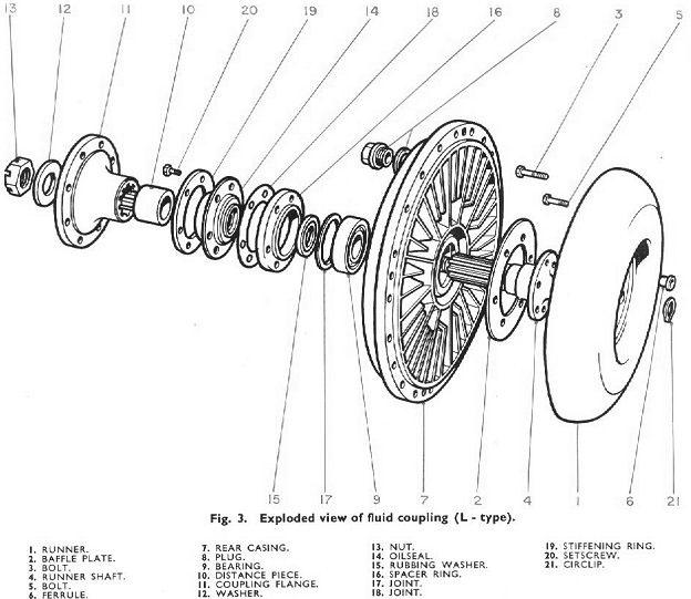 The Fluid Flywheel