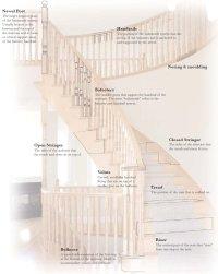 Parts of a Stairway Glossary - Railmaster Stairways Ltd ...