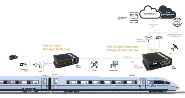 TRX Connected Train Systems