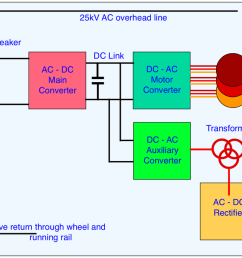 figure 4 schematic of a 25kv ac overhead system but it is similar for dc systems except for the absence of the transformer and ac dc converter  [ 1258 x 686 Pixel ]