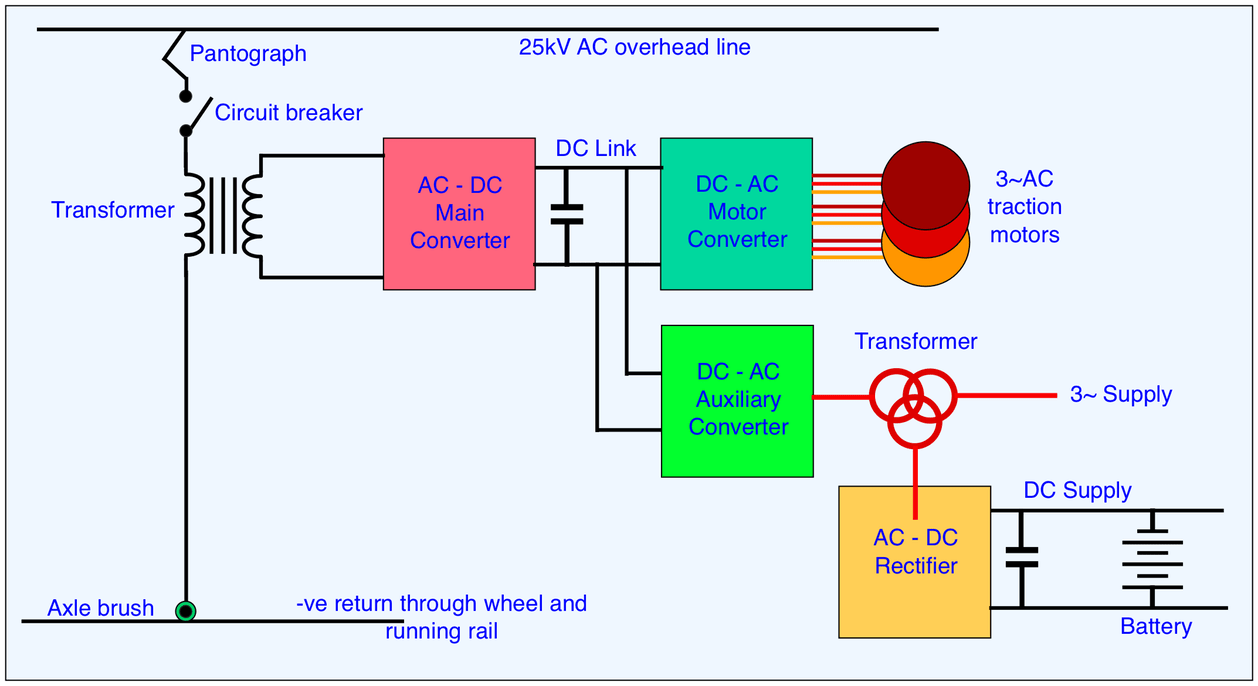 hight resolution of figure 4 schematic of a 25kv ac overhead system but it is similar for dc systems except for the absence of the transformer and ac dc converter