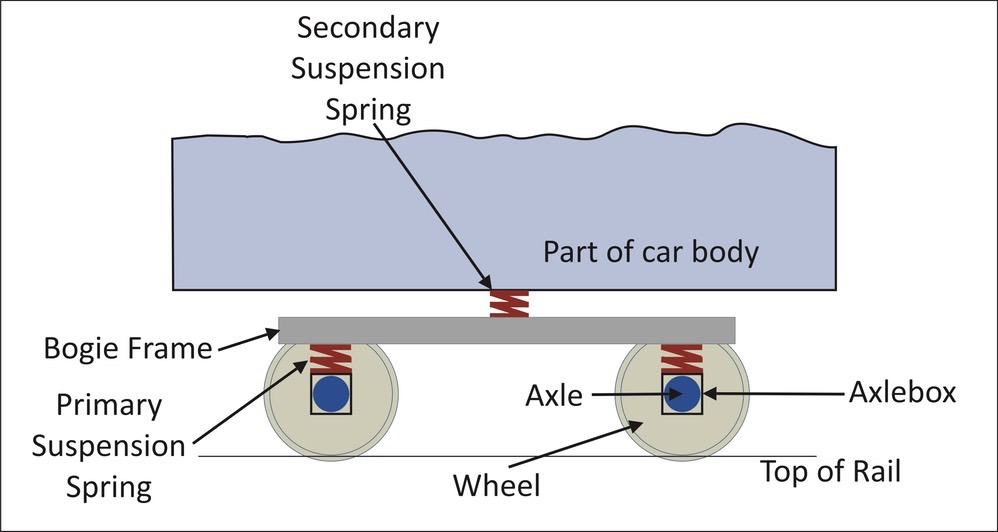 wheel and axle diagram elk vitals bogies the railway technical website prc rail consulting ltd arrangement location of primary suspension springs on axleboxes secondary upon which car body rests author
