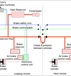 figure 3 schematic of electro pneumatic brake system without a brake pipe or triple valve the braking continuity of the train is based on the provision of  [ 1083 x 774 Pixel ]