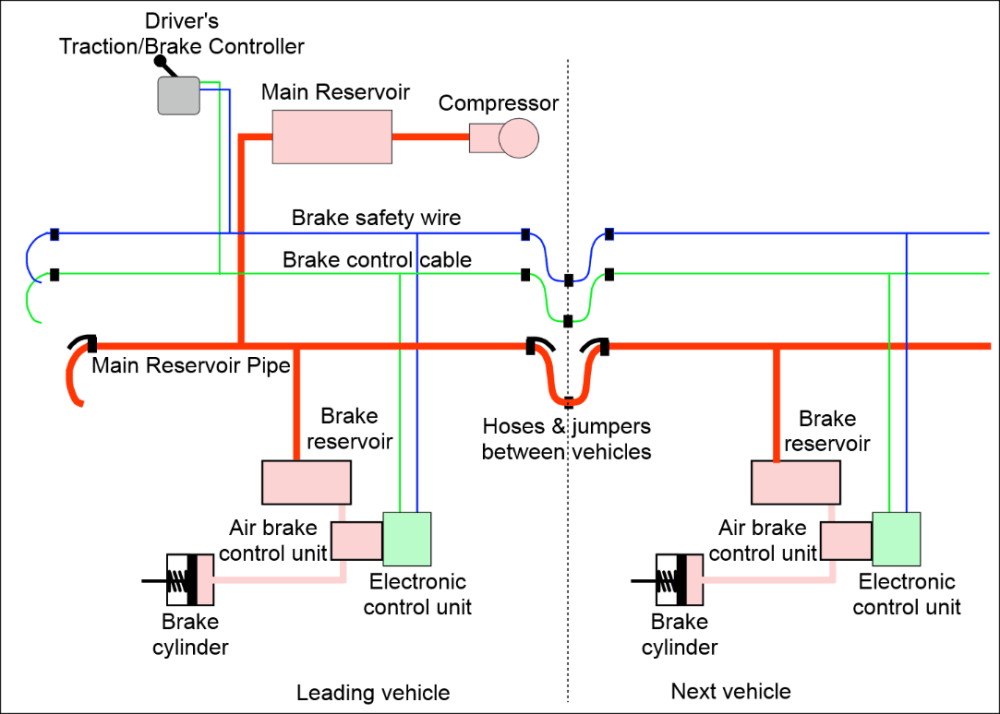 medium resolution of figure 3 schematic of electro pneumatic brake system without a brake pipe or triple valve the braking continuity of the train is based on the provision of