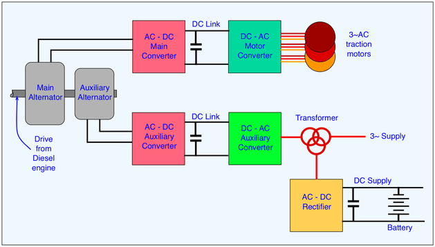 3 Phase Static Converter Wire Diagram Train Equipment The Railway Technical Website Prc Rail