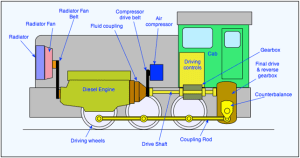 Diesel Lootives   The Railway Technical Website   PRC