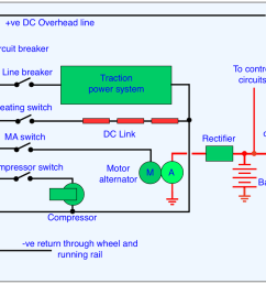 figure 3 schematic for a dc electric supply system on an emu current collected by the pantograph or shoe on a 3rd rail system is divided between the  [ 1252 x 712 Pixel ]