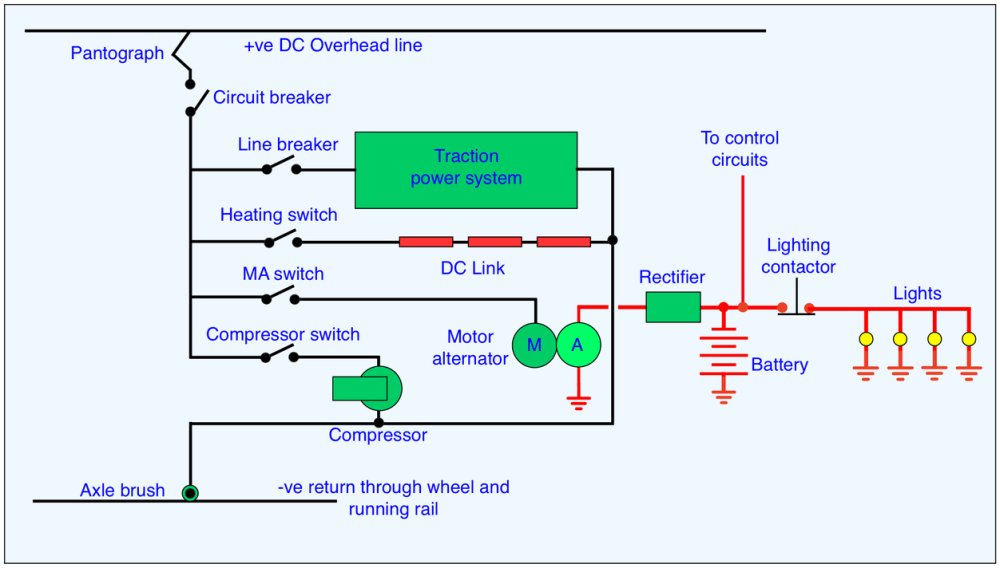 medium resolution of figure 3 schematic for a dc electric supply system on an emu current collected by the pantograph or shoe on a 3rd rail system is divided between the