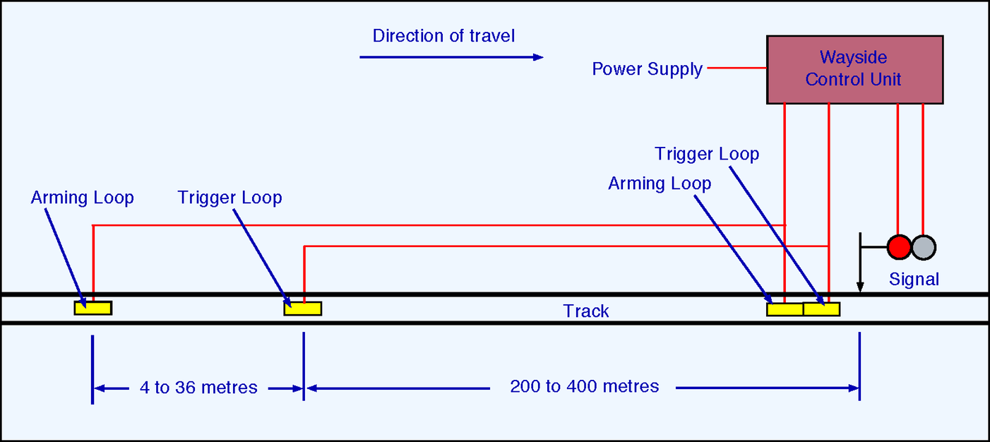 hight resolution of figure 4 schematic of tpws setup on the approach to a stop signal the arming loop switches on a timer and the trigger loop assesses the time elapsed to