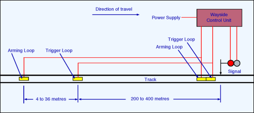 small resolution of figure 4 schematic of tpws setup on the approach to a stop signal the arming loop switches on a timer and the trigger loop assesses the time elapsed to