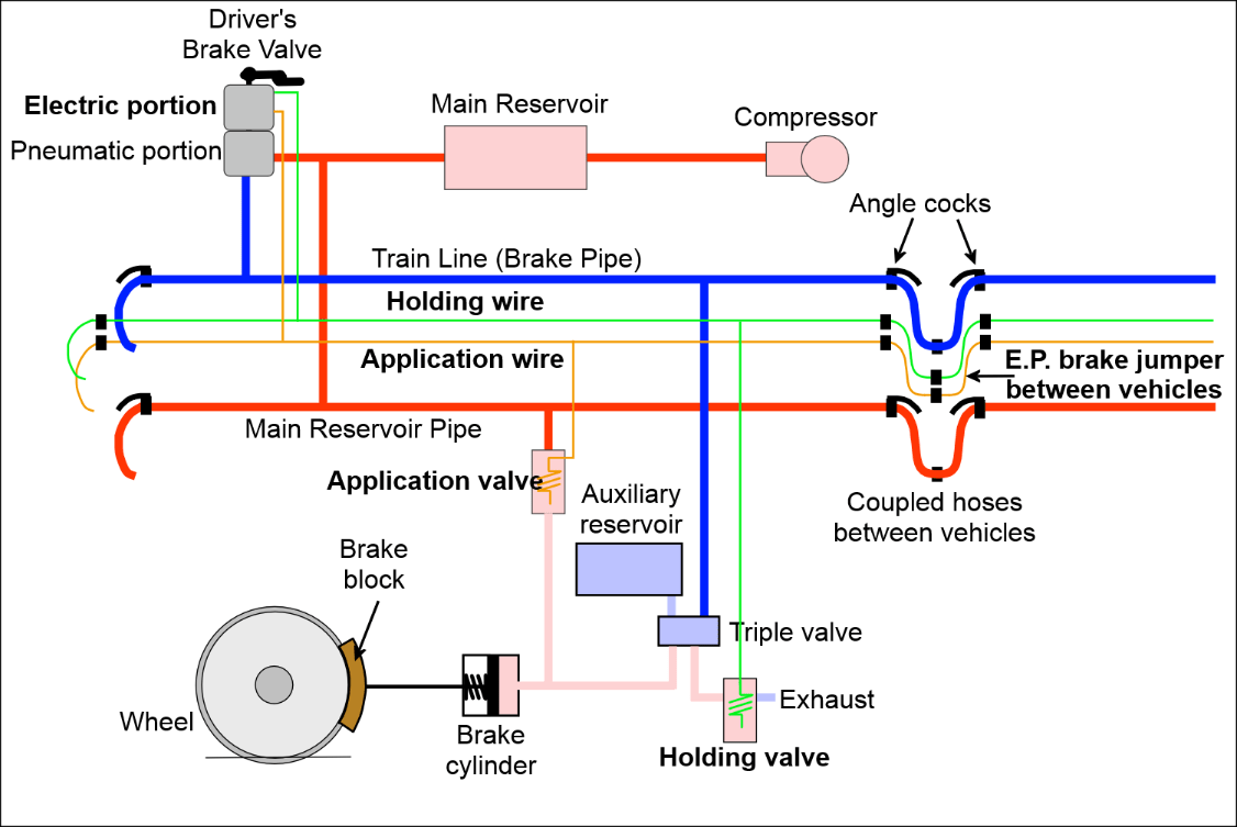 hight resolution of figure 2 schematic for ep brake control in the release position all contacts are open and the e p valves on each car are de energised