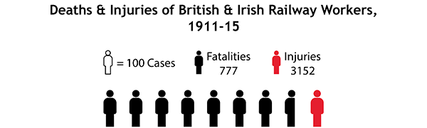 Railway workplace casualties, 1911-15