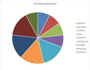 Dorset locations in our database.