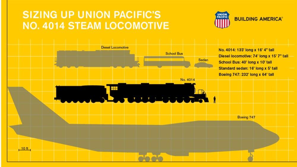 medium resolution of big boy 4014 is back up restores runs iconic train