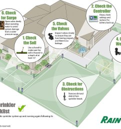 spring sprinkler tune up rain bird home irrigation system diagram how do i turn on my irrigation [ 2700 x 1825 Pixel ]