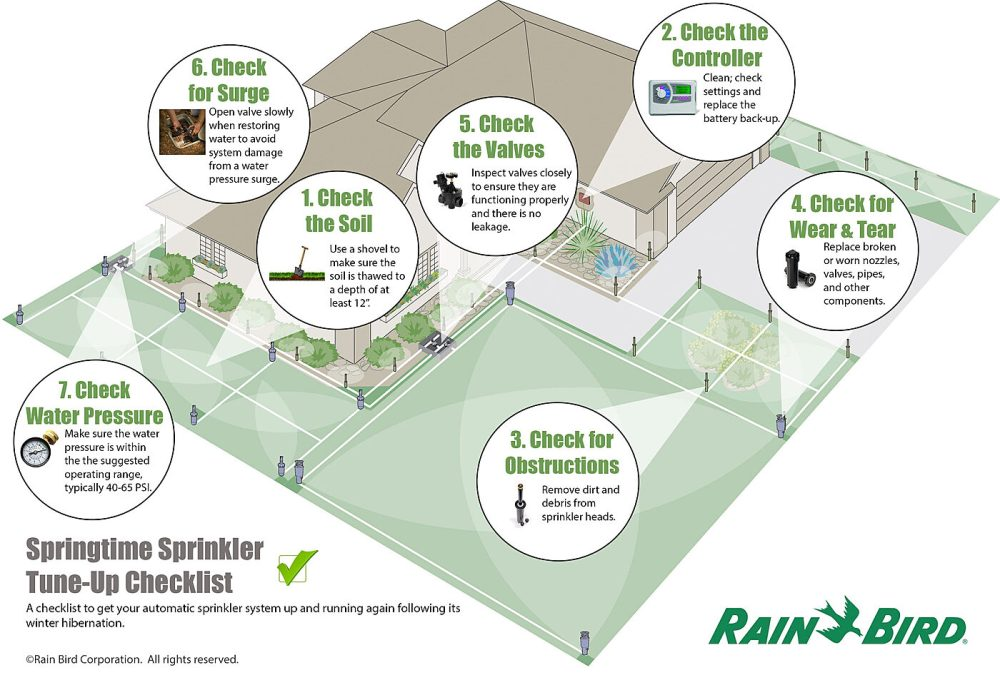 medium resolution of spring sprinkler tune up rain bird home irrigation system diagram how do i turn on my irrigation