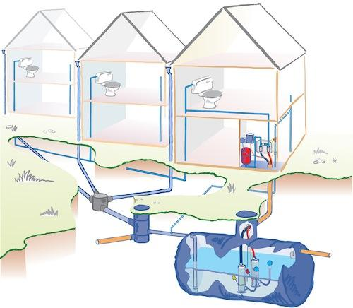 Diagram of multi house rainwater harvesting system