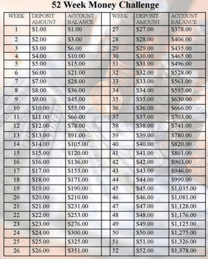 savings plan Easy Money Saving Weekly Plan (Starts at Just $1 a Week and Adds Up FAST!)