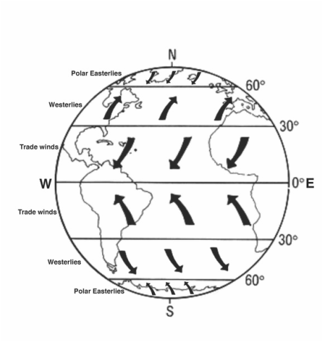 Diagram Of The Earths Atmosphere Diagram Of The Central
