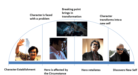 Character Arc showing transformation of Rajinikanth's character in Shivaji