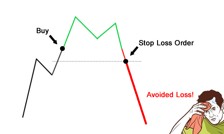 How to Use Stop-Loss in Stock Trading Marker ?