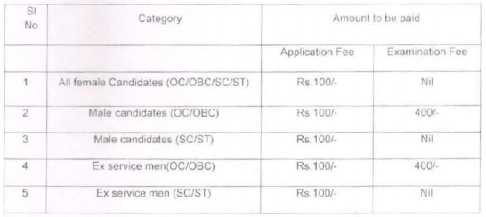 Application Form Fees